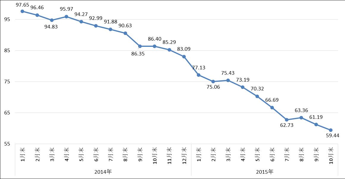 cspi中国钢材价格指数走势图图片