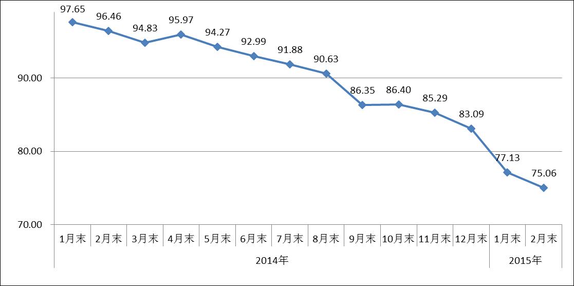 中国钢材价格指数走势图图片